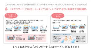 オートタイプ給湯器とフルオートタイプ給湯器の説明